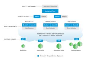 SD-WAN Tech Diagram