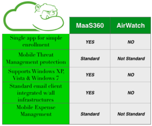 AirWatch vs MaaS360